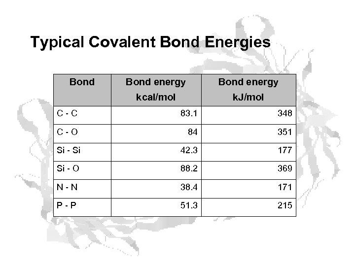 Typical Covalent Bond Energies Bond energy kcal/mol k. J/mol C - C 83. 1