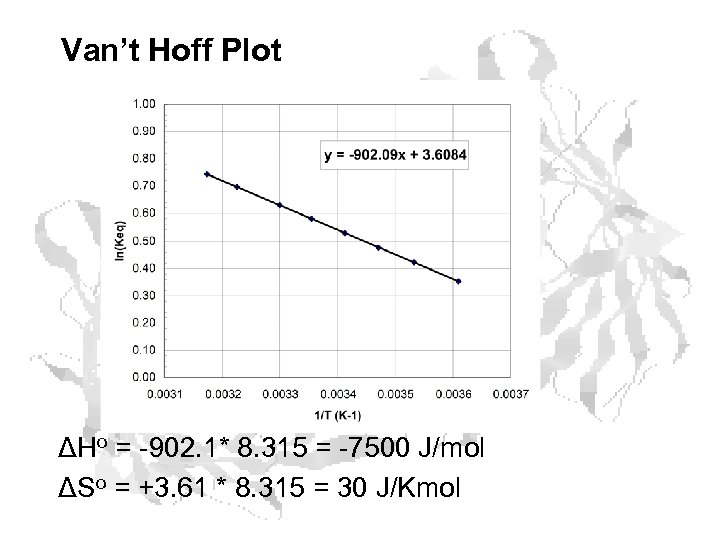 Van't Hoff Plot ΔHo = -902. 1* 8. 315 = -7500 J/mol ΔSo =