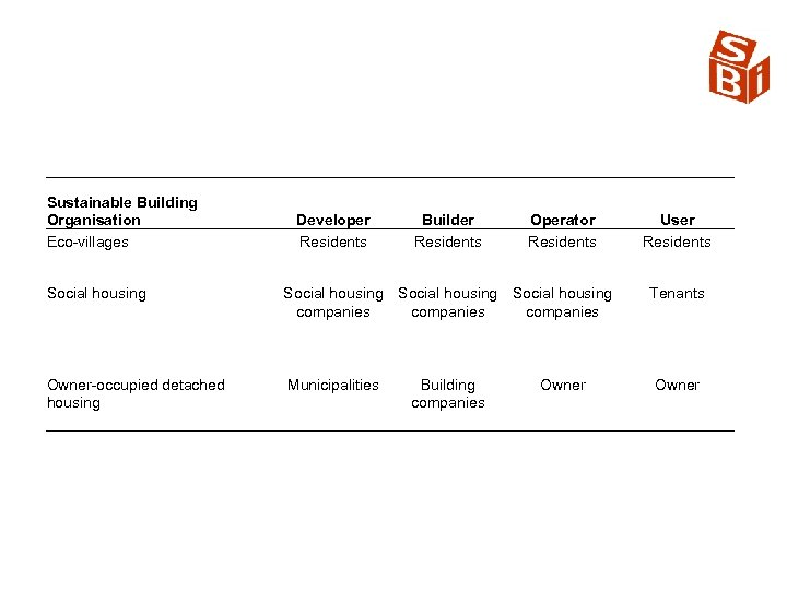 Sustainable Building Organisation Eco villages Developer Residents Builder Residents Operator Residents Social housing companies