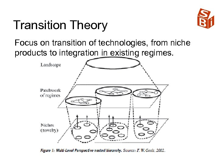 Transition Theory Focus on transition of technologies, from niche products to integration in existing