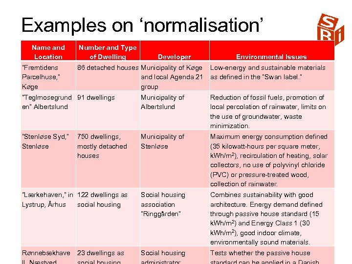 """Examples on 'normalisation' Name and Location """"Fremtidens Parcelhuse, """" Køge Number and Type of"""