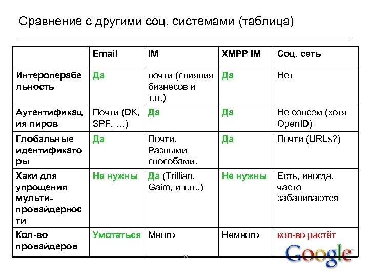 Сравнение с другими соц. системами (таблица) Email IM XMPP IM Интероперабе льность Да почти