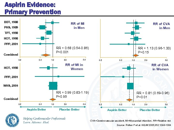 Aspirin Evidence: Primary Prevention BDT, 1988 RR of MI in Men PHS, 1989 RR