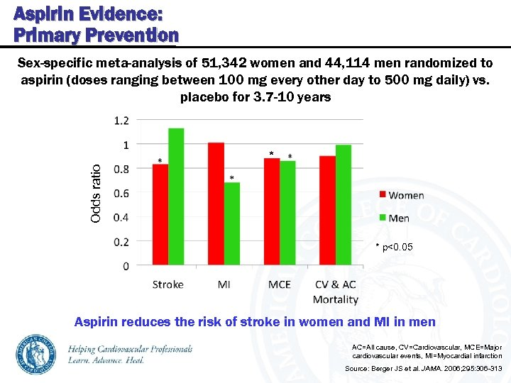 Aspirin Evidence: Primary Prevention Sex-specific meta-analysis of 51, 342 women and 44, 114 men