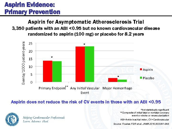 Aspirin Evidence: Primary Prevention Aspirin for Asymptomatic Atherosclerosis Trial Events/1000 patient-years 3, 350 patients