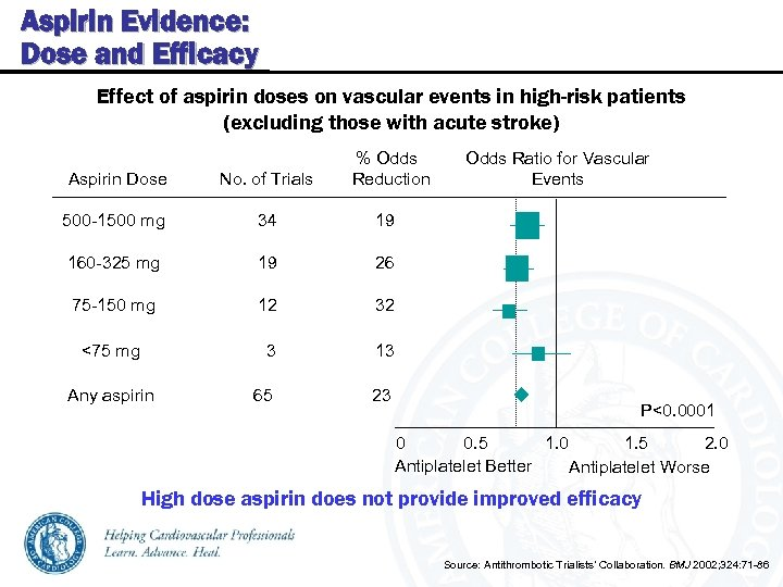 Aspirin Evidence: Dose and Efficacy Effect of aspirin doses on vascular events in high-risk