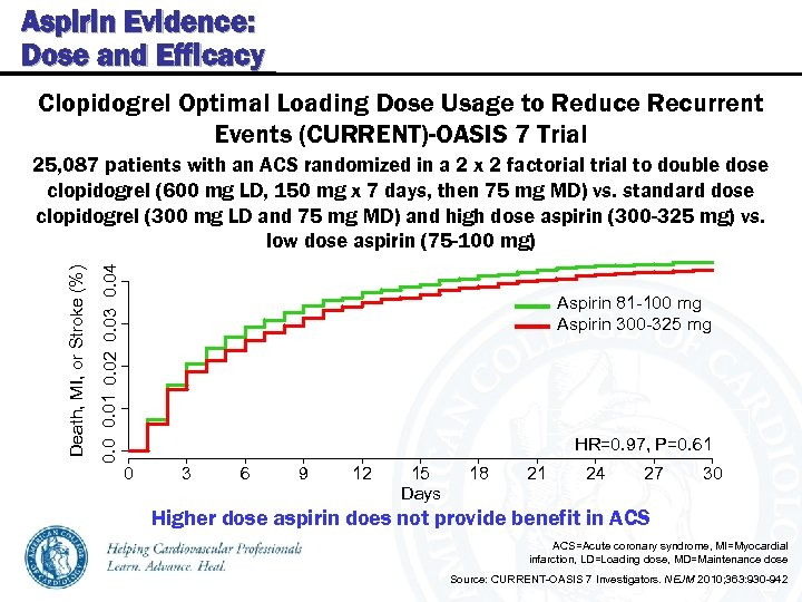 Aspirin Evidence: Dose and Efficacy Clopidogrel Optimal Loading Dose Usage to Reduce Recurrent Events