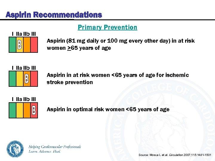 Aspirin Recommendations I IIa IIb III Primary Prevention Aspirin (81 mg daily or 100