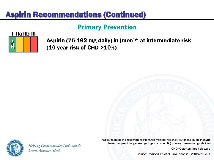 Aspirin Recommendations (Continued) I IIa IIb III Primary Prevention Aspirin (75 -162 mg daily)
