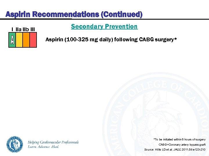 Aspirin Recommendations (Continued) I IIa IIb III Secondary Prevention Aspirin (100 -325 mg daily)