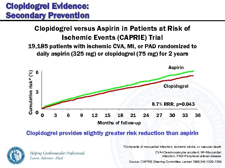 Clopidogrel Evidence: Secondary Prevention Clopidogrel versus Aspirin in Patients at Risk of Ischemic Events