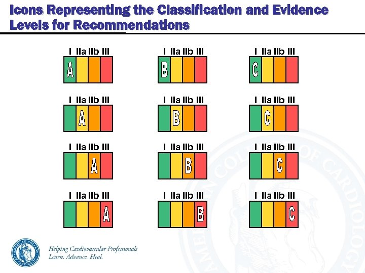 Icons Representing the Classification and Evidence Levels for Recommendations I IIa IIb III I