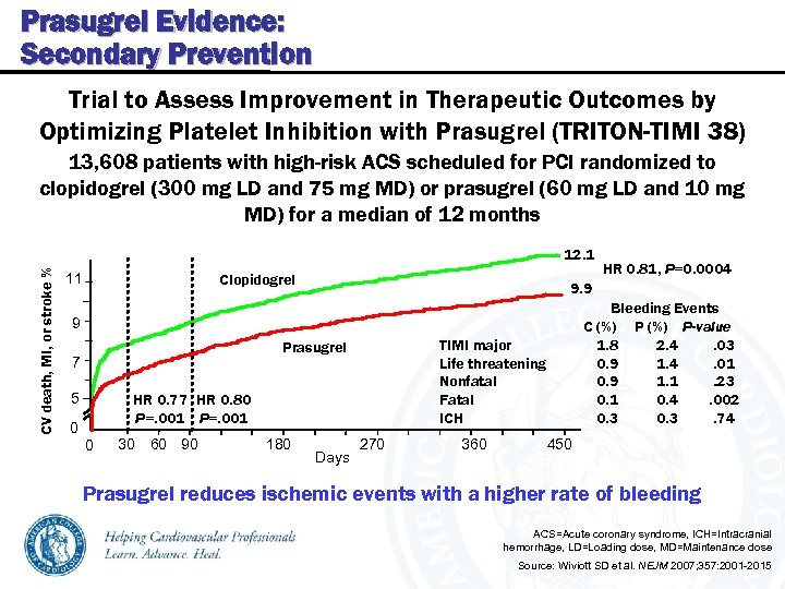 Prasugrel Evidence: Secondary Prevention Trial to Assess Improvement in Therapeutic Outcomes by Optimizing Platelet