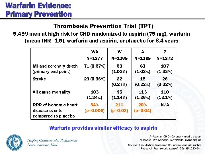 Warfarin Evidence: Primary Prevention Thrombosis Prevention Trial (TPT) 5, 499 men at high risk