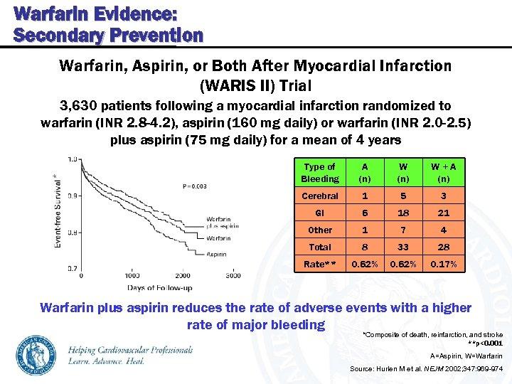 Warfarin Evidence: Secondary Prevention Warfarin, Aspirin, or Both After Myocardial Infarction (WARIS II) Trial