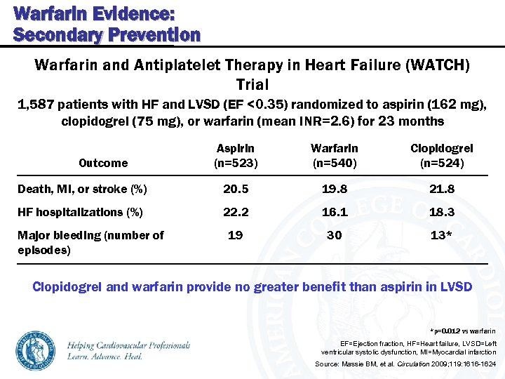 Warfarin Evidence: Secondary Prevention Warfarin and Antiplatelet Therapy in Heart Failure (WATCH) Trial 1,