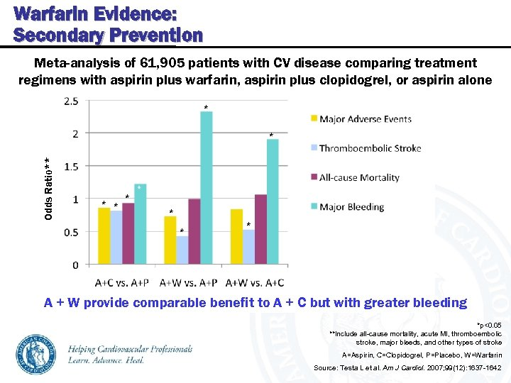 Warfarin Evidence: Secondary Prevention Meta-analysis of 61, 905 patients with CV disease comparing treatment