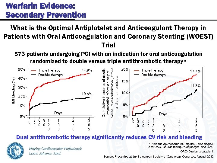 Warfarin Evidence: Secondary Prevention What is the Optimal Antiplatelet and Anticoagulant Therapy in Patients