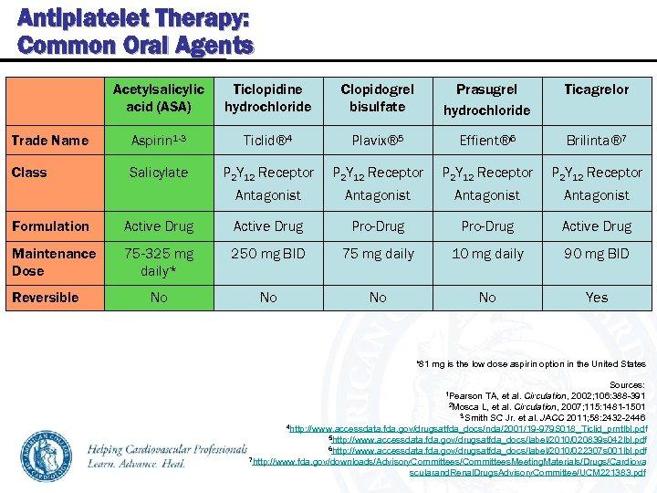 Antiplatelet Therapy: Common Oral Agents Acetylsalicylic acid (ASA) Ticlopidine hydrochloride Clopidogrel bisulfate Prasugrel hydrochloride
