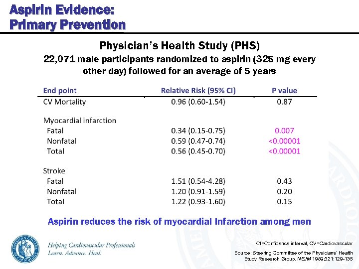 Aspirin Evidence: Primary Prevention Physician's Health Study (PHS) 22, 071 male participants randomized to