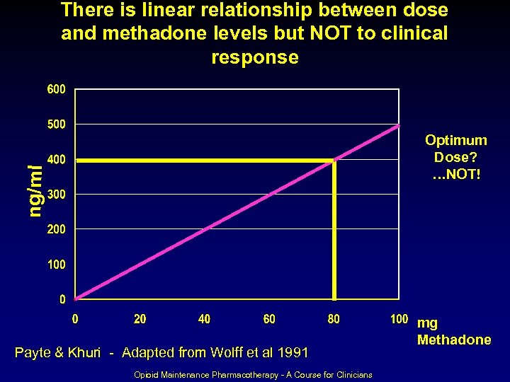 There is linear relationship between dose and methadone levels but NOT to clinical response