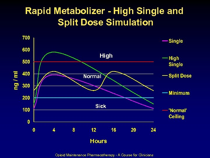 Rapid Metabolizer - High Single and Split Dose Simulation ng / ml High Normal