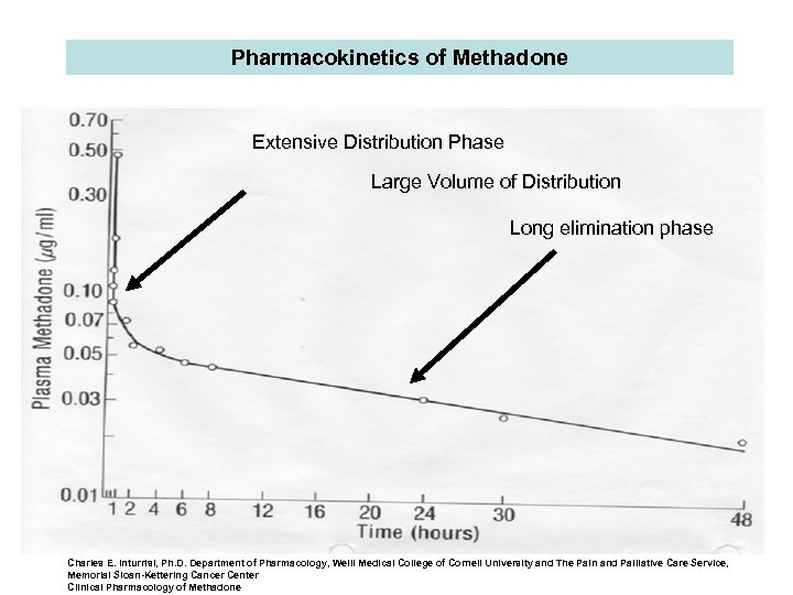 Pharmacokinetics of Methadone Extensive Distribution Phase Large Volume of Distribution Long elimination phase Charles