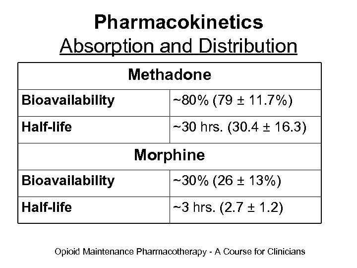 Pharmacokinetics Absorption and Distribution Methadone Bioavailability ~80% (79 ± 11. 7%) Half-life ~30 hrs.