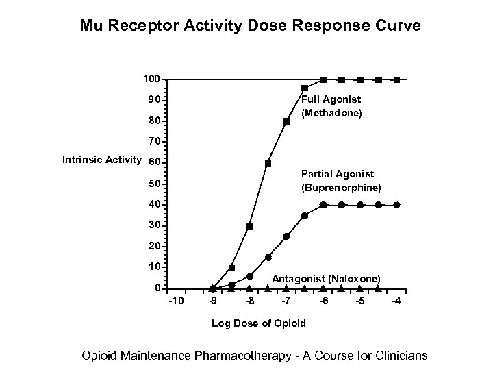 Mu Receptor Activity Dose Response Curve 100 90 Full Agonist (Methadone) 80 70 Intrinsic