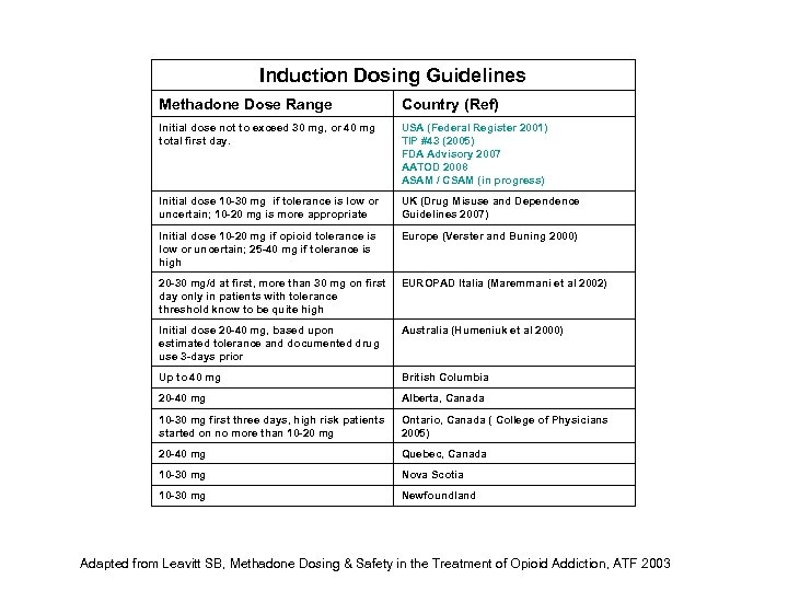Induction Dosing Guidelines Methadone Dose Range Country (Ref) Initial dose not to exceed 30