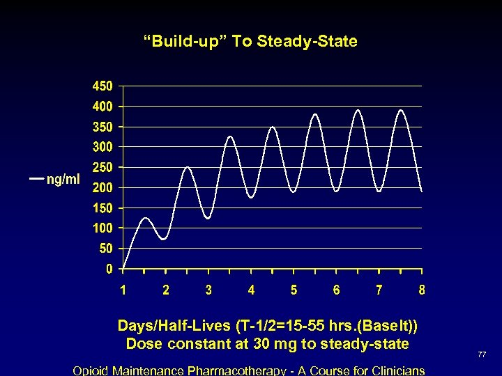 """Build-up"" To Steady-State Days/Half-Lives (T-1/2=15 -55 hrs. (Baselt)) Dose constant at 30 mg to"