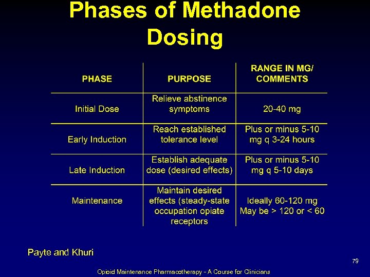 Phases of Methadone Dosing Payte and Khuri 79 Opioid Maintenance Pharmacotherapy - A Course