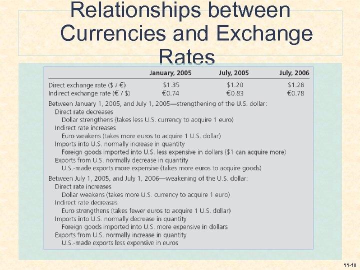 Relationships between Currencies and Exchange Rates 11 -10