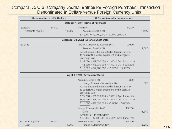 Comparative U. S. Company Journal Entries for Foreign Purchase Transaction Denominated in Dollars versus