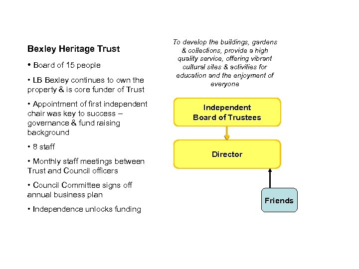 Bexley Heritage Trust • Board of 15 people • LB Bexley continues to own