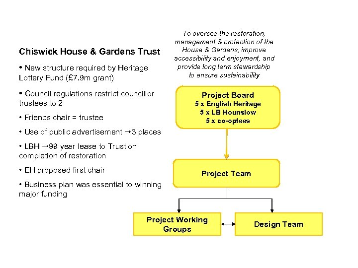 Chiswick House & Gardens Trust • New structure required by Heritage Lottery Fund (£