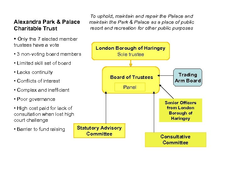 Alexandra Park & Palace Charitable Trust To uphold, maintain and repair the Palace and
