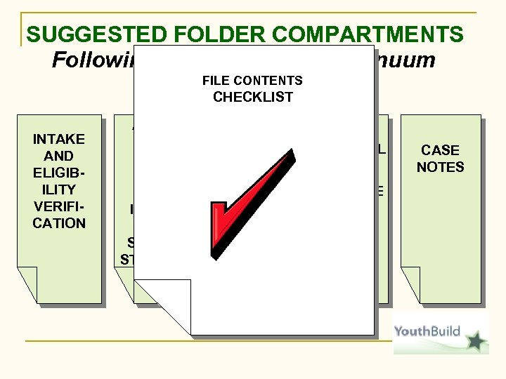 SUGGESTED FOLDER COMPARTMENTS Following the flow of the continuum FILE CONTENTS CHECKLIST INTAKE AND