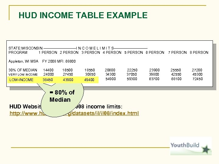 HUD INCOME TABLE EXAMPLE STATE: WISCONSIN --------------I N C O M E L I