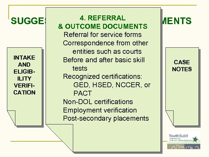 4. REFERRAL SUGGESTED FOLDER COMPARTMENTS & OUTCOME DOCUMENTS INTAKE AND ELIGIBILITY VERIFICATION Referral for