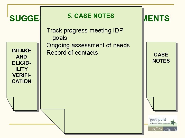 5. CASE NOTES SUGGESTED FOLDER COMPARTMENTS INTAKE AND ELIGIBILITY VERIFICATION Track progress meeting IDP