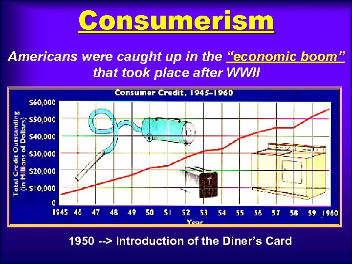 "Consumerism Americans were caught up in the ""economic boom"" that took place after WWII"