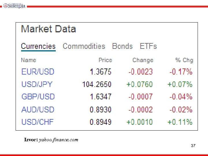 Izvor: yahoo. finance. com 37