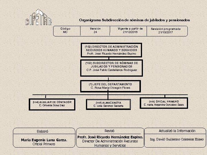 Organigrama Subdirección de nóminas de jubilados y pensionados Código MO Versión 24 Vigente a
