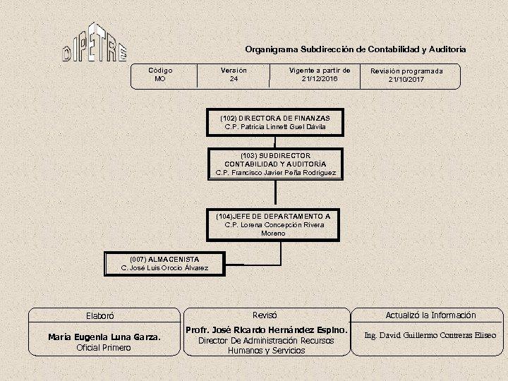 Organigrama Subdirección de Contabilidad y Auditoría Código MO Versión 24 Vigente a partir de