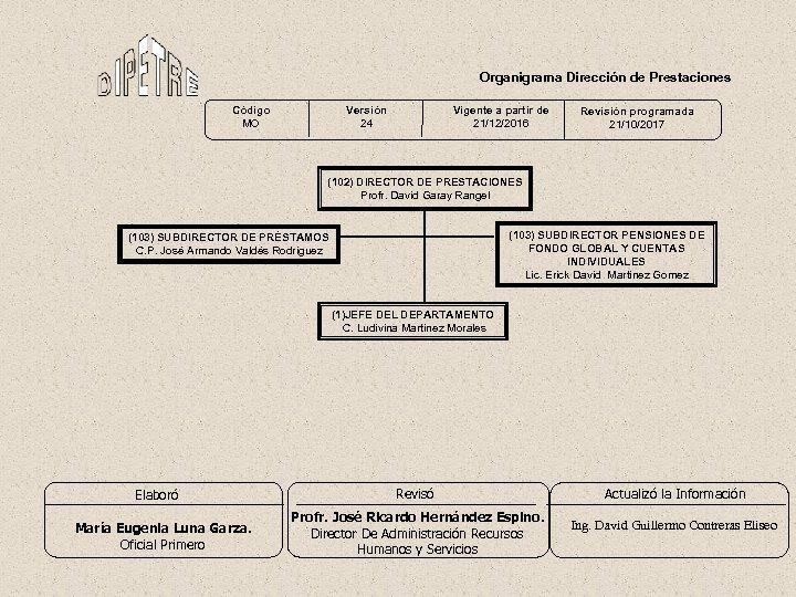 Organigrama Dirección de Prestaciones Código MO Versión 24 Vigente a partir de 21/12/2016 Revisión