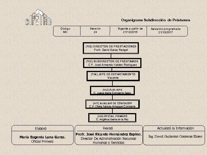Organigrama Subdirección de Préstamos Código MO Versión 24 Vigente a partir de 21/12/2016 Revisión