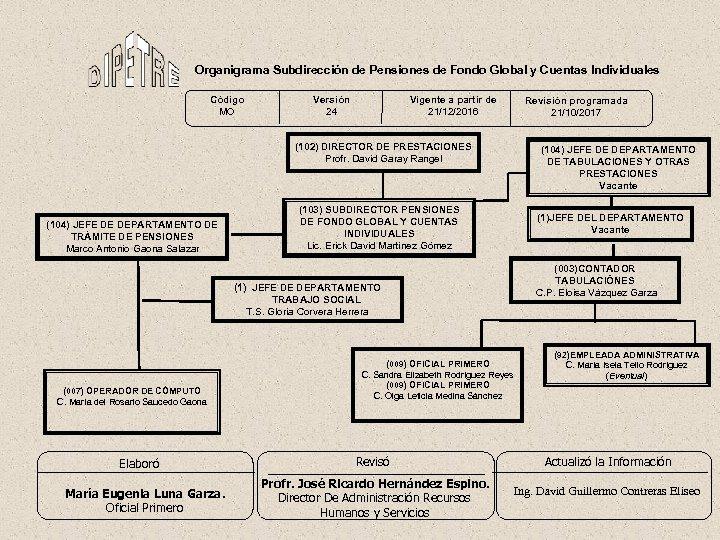 Organigrama Subdirección de Pensiones de Fondo Global y Cuentas Individuales Código MO Versión 24