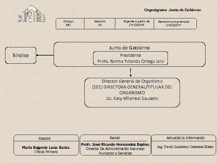 Organigrama Junta de Gobierno Código MO Versión 24 Vigente a partir de 21/12/2016 Revisión