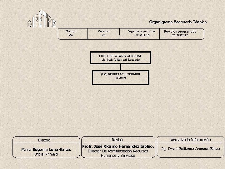 Organigrama Secretaría Técnica Código MO Versión 24 Vigente a partir de 21/12/2016 Revisión programada